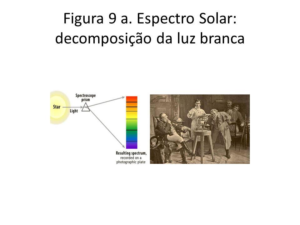 Figura 9 a. Espectro Solar: decomposição da luz branca