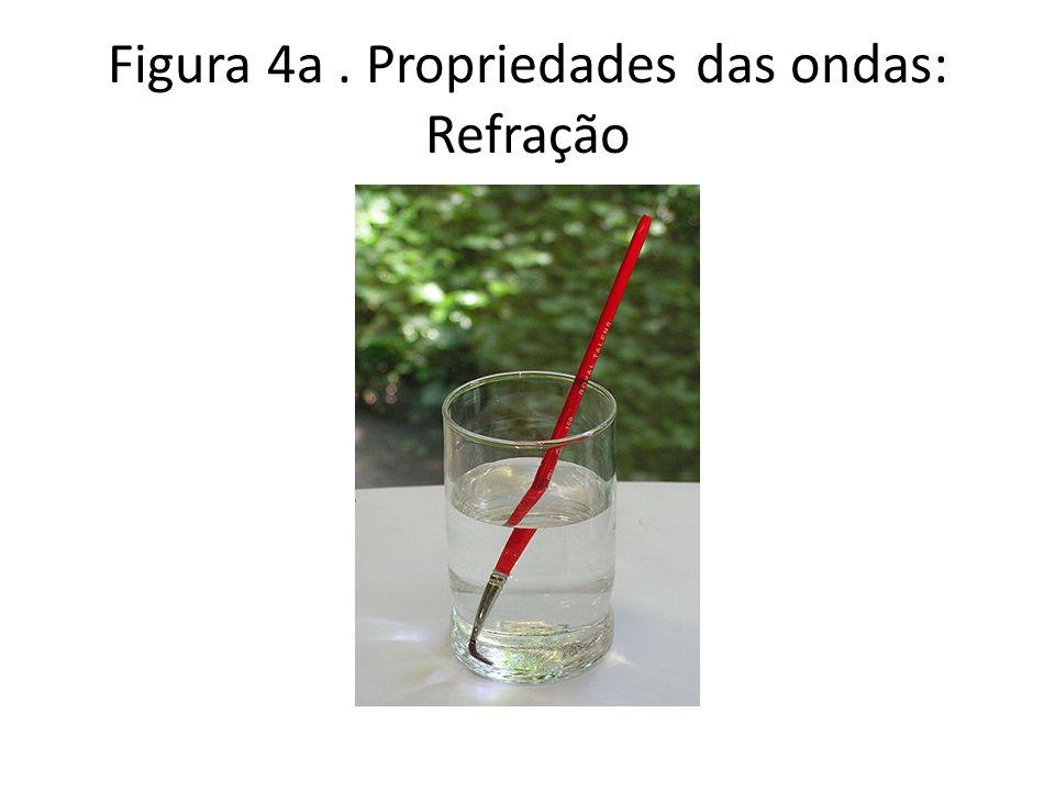 Figura 4a. Propriedades das ondas: Refração