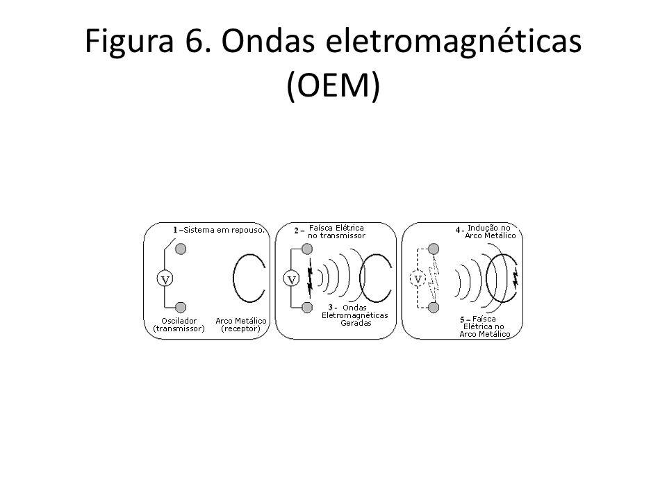 Figura 7. OEM: Campos elétrico e magnético oscilam no espaço e tempo
