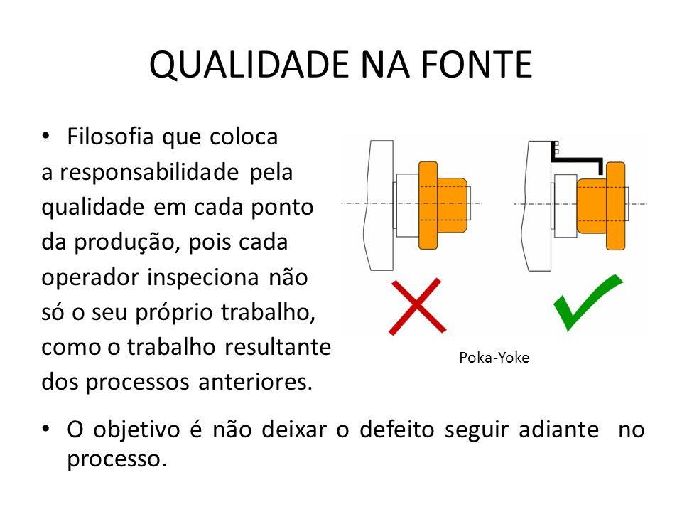 QUALIDADE NA FONTE Filosofia que coloca a responsabilidade pela qualidade em cada ponto da produção, pois cada operador inspeciona não só o seu própri