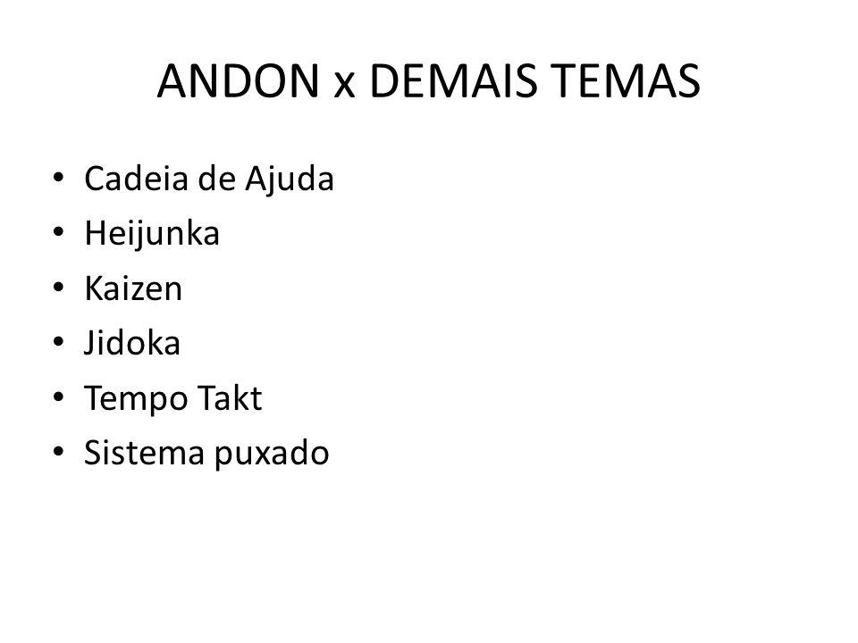 ANDON x DEMAIS TEMAS Cadeia de Ajuda Heijunka Kaizen Jidoka Tempo Takt Sistema puxado