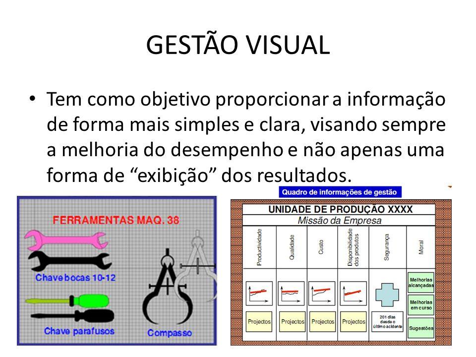 GESTÃO VISUAL Tem como objetivo proporcionar a informação de forma mais simples e clara, visando sempre a melhoria do desempenho e não apenas uma form