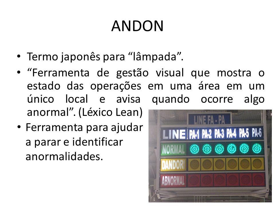 ANDON Também é importante para a gestão da fábrica por quantificar o tempo que uma linha parou por um determinado motivo e o tempo total de parada de produção daquela linha no final do dia.