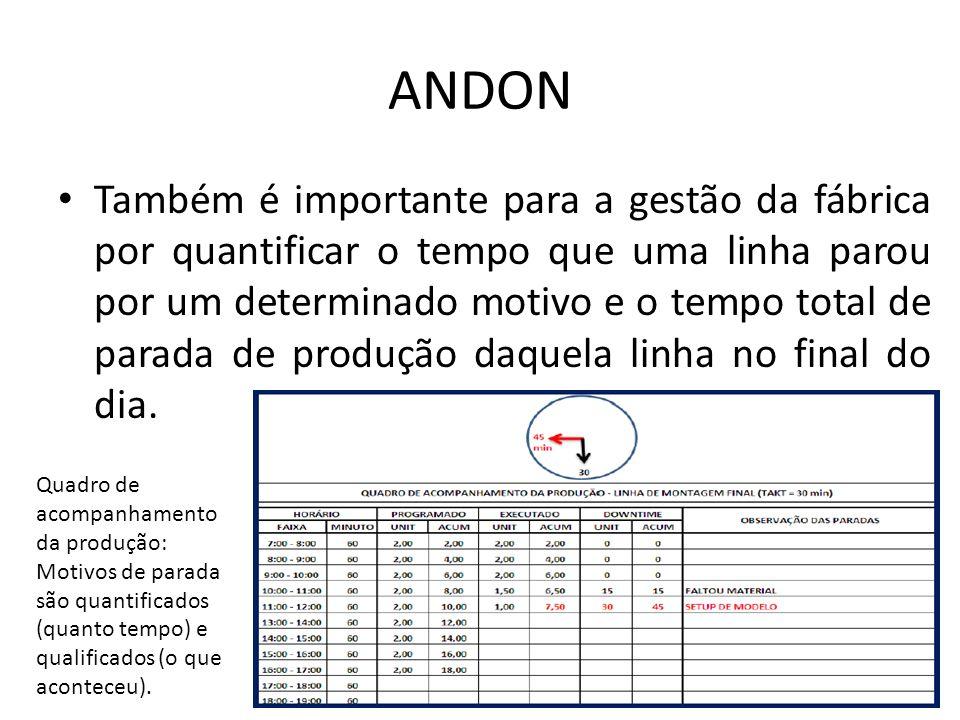 ANDON Também é importante para a gestão da fábrica por quantificar o tempo que uma linha parou por um determinado motivo e o tempo total de parada de