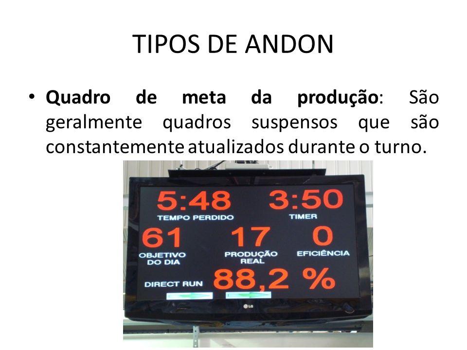 TIPOS DE ANDON Sinal de trânsito: Lâmpadas vermelha, amarela e verde que mostram visualmente a posição de um posto de processamento ou uma máquina.