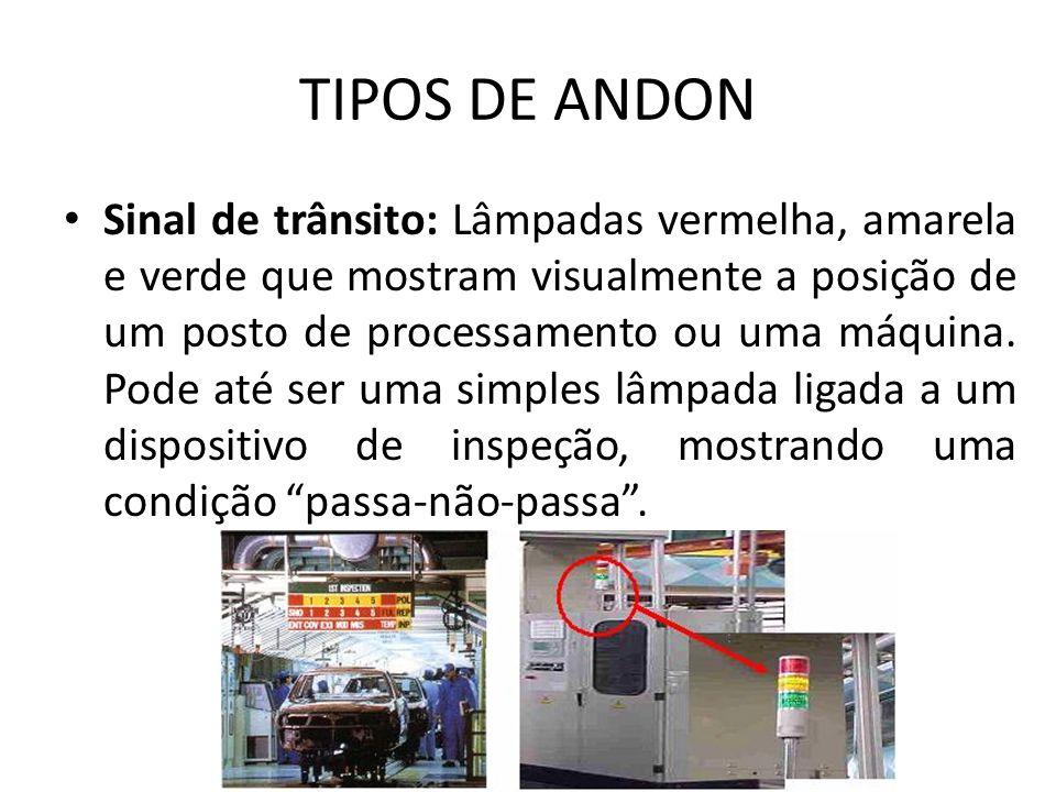 TIPOS DE ANDON Sinal de trânsito: Lâmpadas vermelha, amarela e verde que mostram visualmente a posição de um posto de processamento ou uma máquina. Po