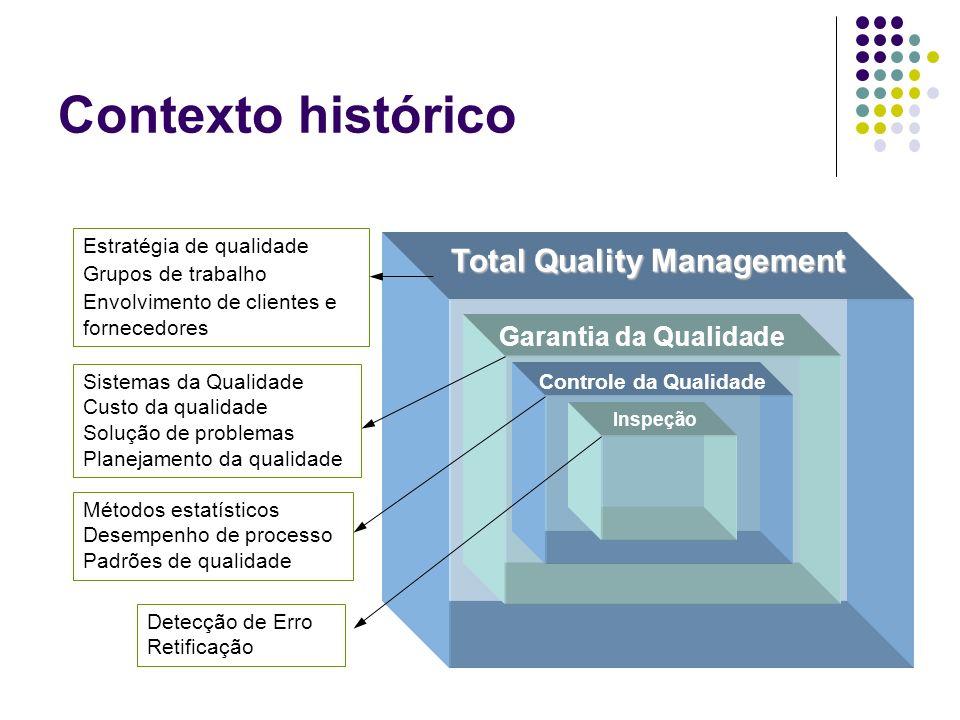 Total Quality Management Garantia da Qualidade Controle da Qualidade Inspeção Detecção de Erro Retificação Métodos estatísticos Desempenho de processo