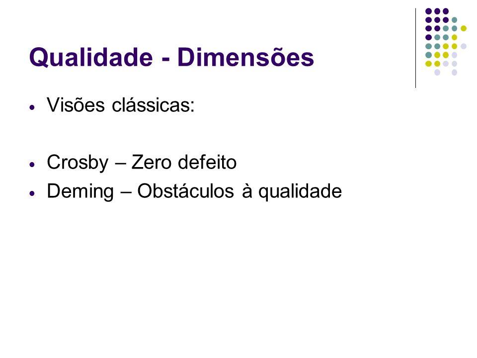 Qualidade - Dimensões Visões clássicas: Crosby – Zero defeito Deming – Obstáculos à qualidade