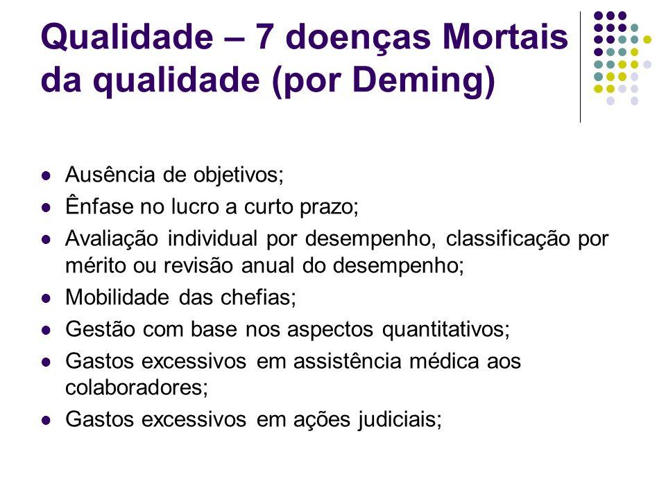 Qualidade – 7 doenças Mortais da qualidade (por Deming) Ausência de objetivos; Ênfase no lucro a curto prazo; Avaliação individual por desempenho, cla