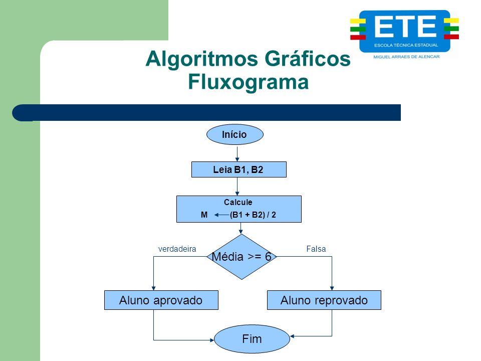 Algoritmos Gráficos Fluxograma Fim Início Leia B1, B2 Calcule M (B1 + B2) / 2 Aluno aprovado Média >= 6 Aluno reprovado verdadeiraFalsa