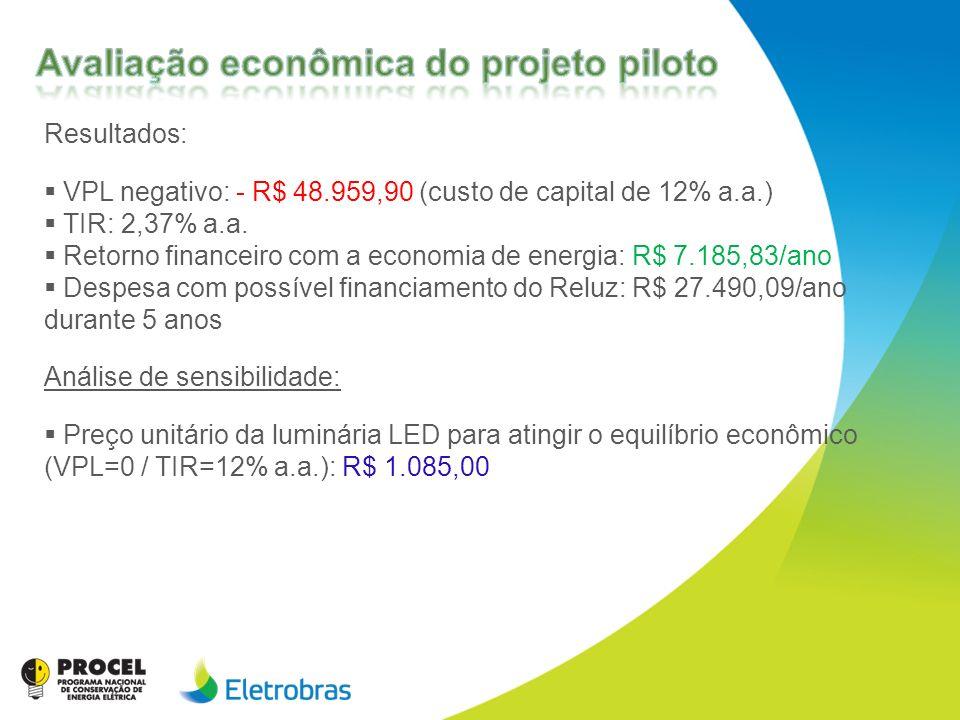 Resultados: VPL negativo: - R$ 48.959,90 (custo de capital de 12% a.a.) TIR: 2,37% a.a. Retorno financeiro com a economia de energia: R$ 7.185,83/ano