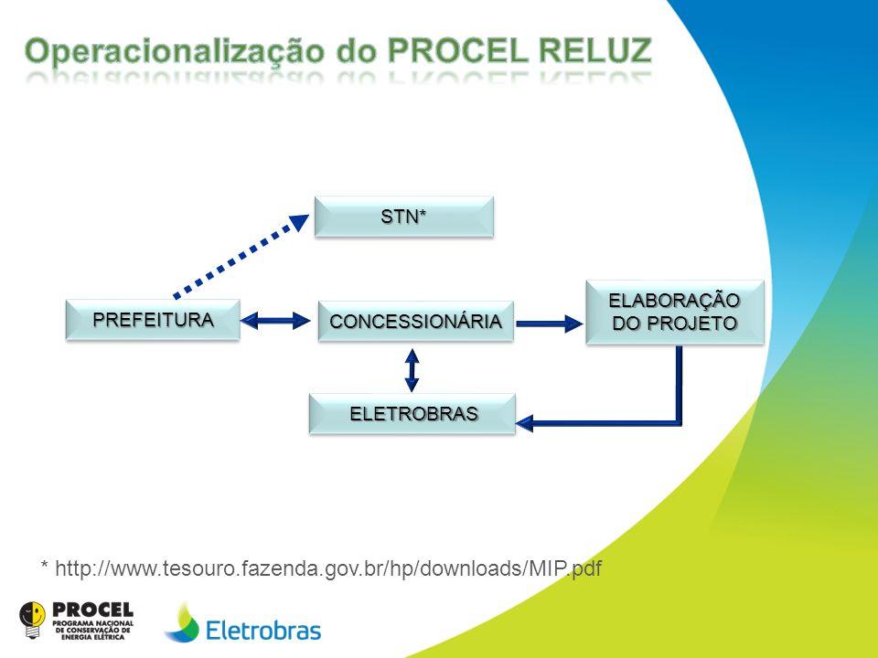 ELETROBRAS ELETROBRAS CONCESSIONÁRIACONCESSIONÁRIA PREFEITURAPREFEITURA ELABORAÇÃO DO PROJETO STN*STN* * http://www.tesouro.fazenda.gov.br/hp/download