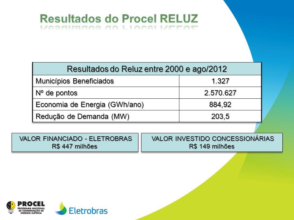 VALOR FINANCIADO - ELETROBRAS VALOR FINANCIADO - ELETROBRAS R$ 447 milhões VALOR FINANCIADO - ELETROBRAS VALOR FINANCIADO - ELETROBRAS R$ 447 milhões