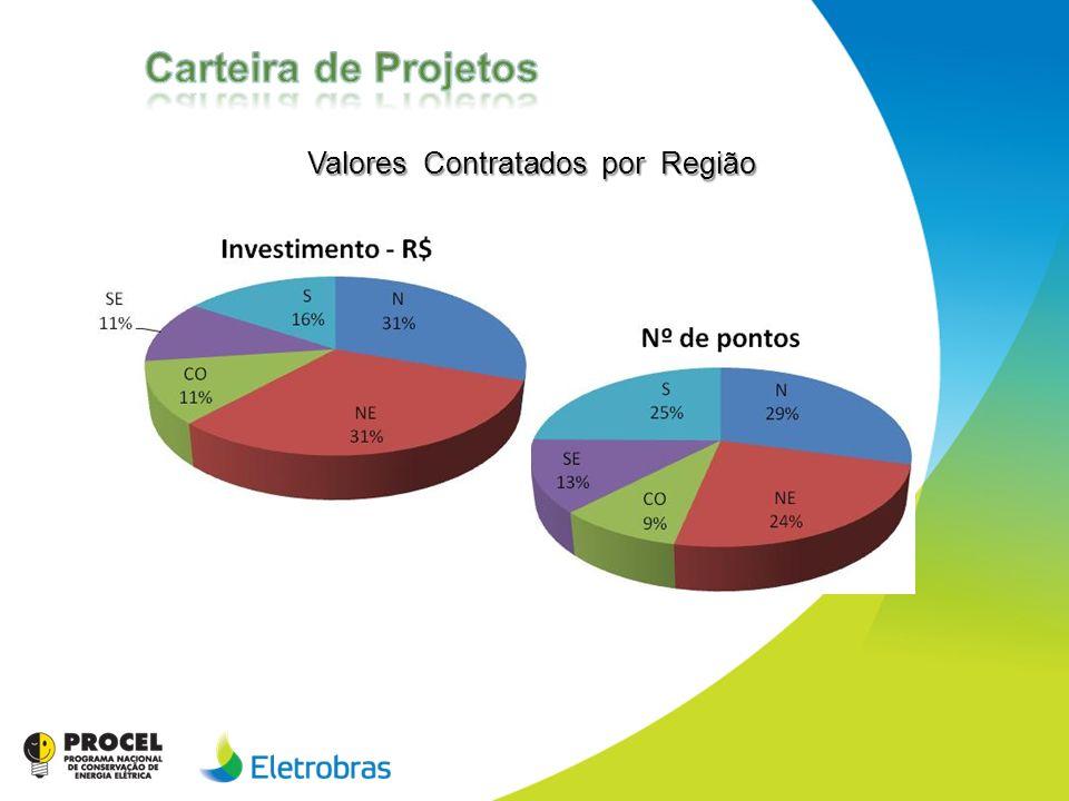 Valores Contratados por Região