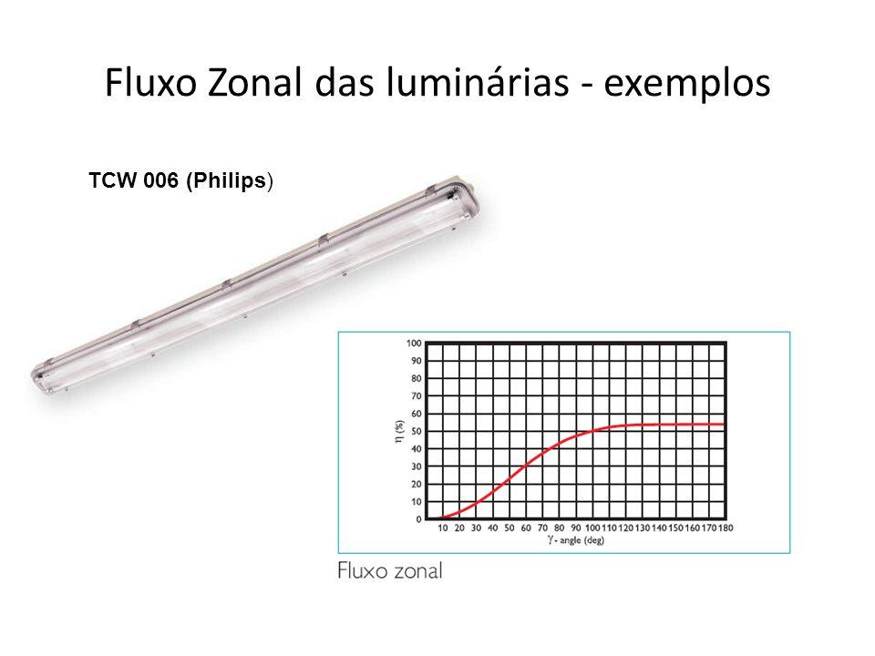 Fluxo Zonal das luminárias - exemplos TCW 006 (Philips)