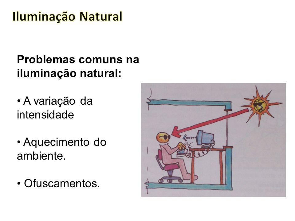 Problemas comuns na iluminação natural: A variação da intensidade Aquecimento do ambiente.