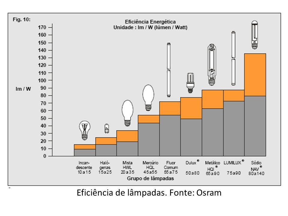 Eficiência de lâmpadas. Fonte: Osram