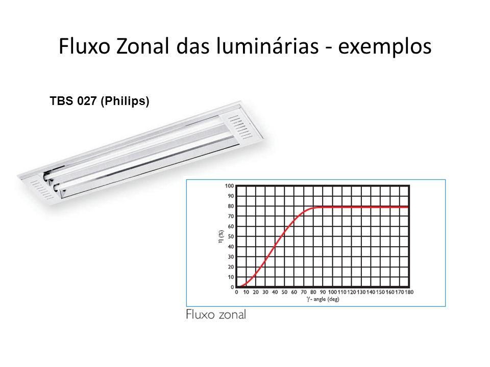 Fluxo Zonal das luminárias - exemplos TBS 027 (Philips)