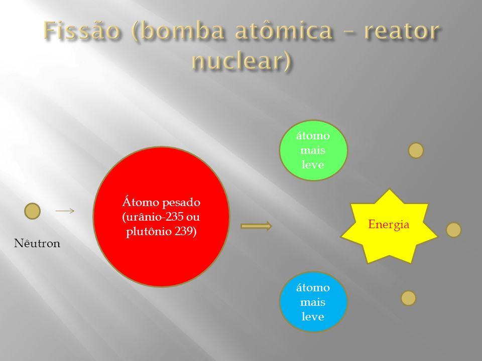 Átomo pesado (urânio-235 ou plutônio 239) Nêutron átomo mais leve Energia