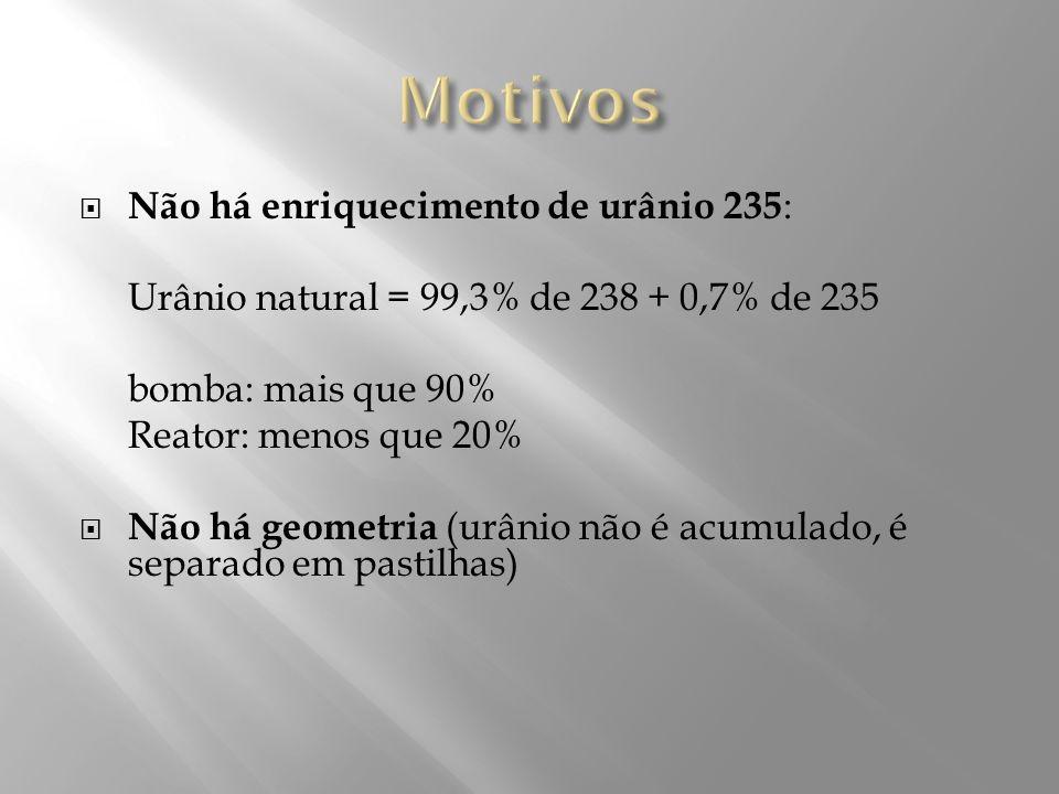 Não há enriquecimento de urânio 235 : Urânio natural = 99,3% de 238 + 0,7% de 235 bomba: mais que 90% Reator: menos que 20% Não há geometria (urânio n