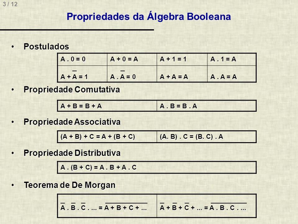3 / 12 Propriedades da Álgebra Booleana PostuladosPostulados Propriedade ComutativaPropriedade Comutativa Propriedade AssociativaPropriedade Associati