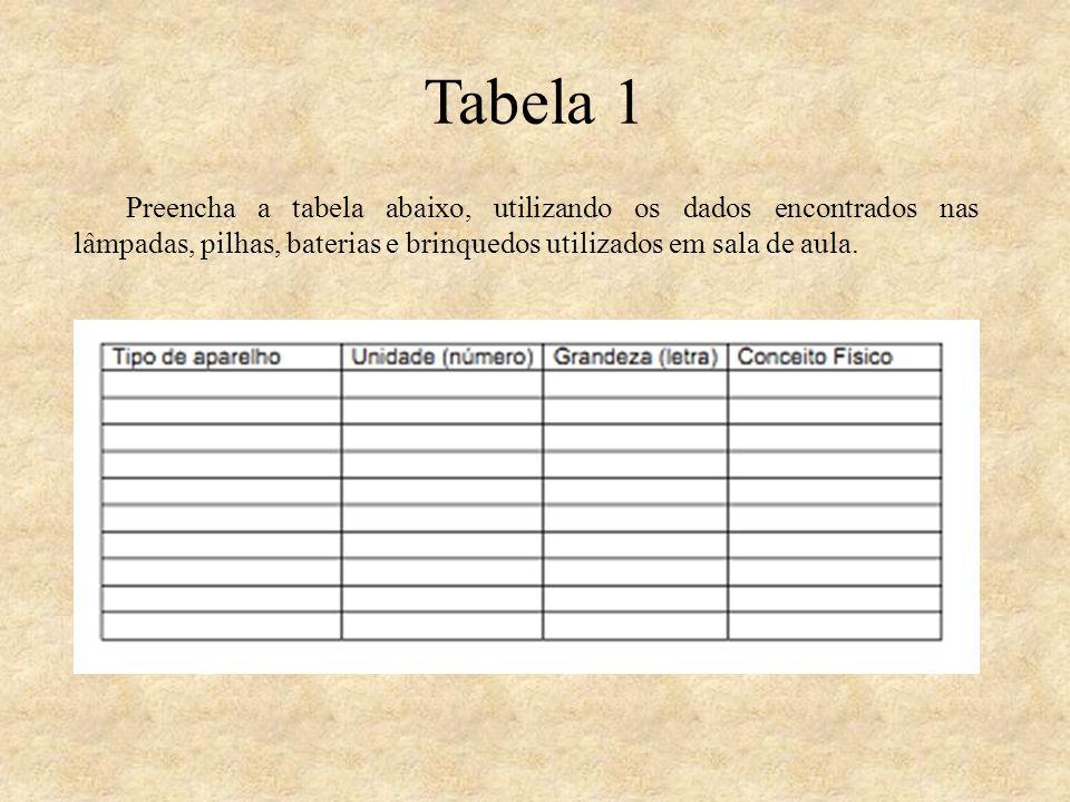 Tabela 1 Preencha a tabela abaixo, utilizando os dados encontrados nas lâmpadas, pilhas, baterias e brinquedos utilizados em sala de aula.