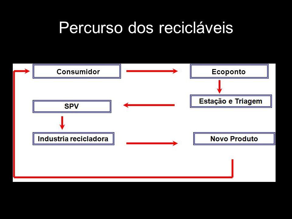 Percurso dos recicláveis Consumidor Ecoponto