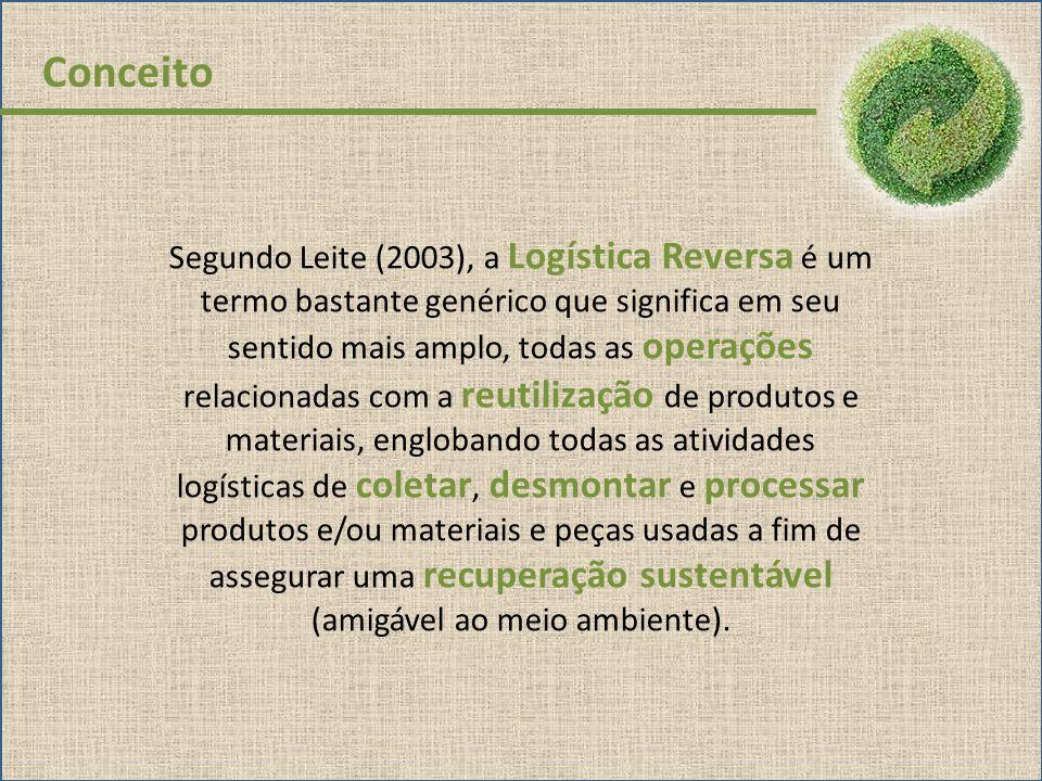 Segundo Leite (2003), a Logística Reversa é um termo bastante genérico que significa em seu sentido mais amplo, todas as operações relacionadas com a