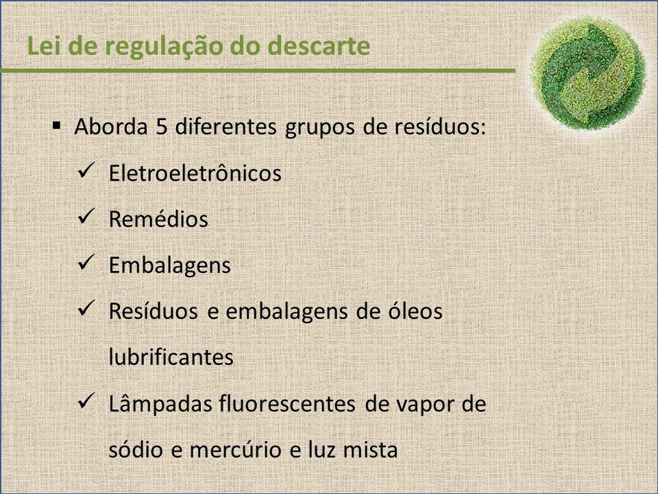 Lei de regulação do descarte Aborda 5 diferentes grupos de resíduos: Eletroeletrônicos Remédios Embalagens Resíduos e embalagens de óleos lubrificante