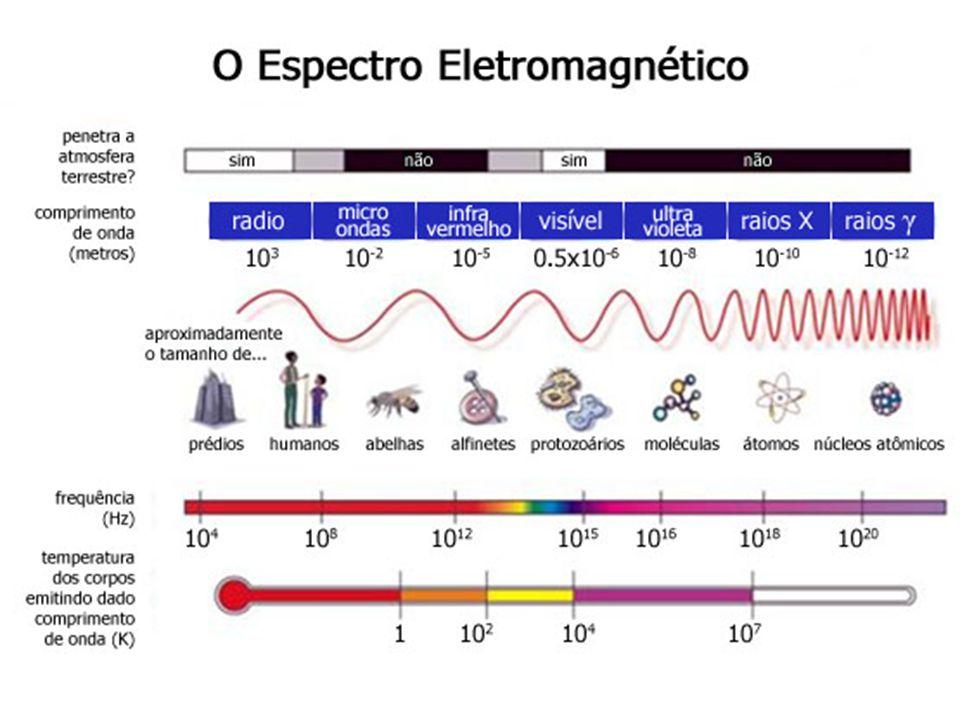 TERMOS TEÓRICOS DE ESTUDO DA LUZ RAIO DE LUZ FEIXES DE LUZ: Feixe paralelo Feixe cônico divergente Feixe cônico convergente