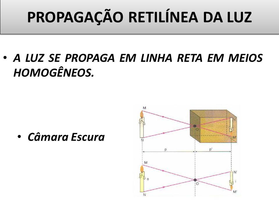 Teatro de Sombras PROPAGAÇÃO RETILÍNEA DA LUZ