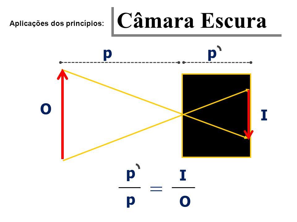 Câmara Escura Aplicações dos princípios: = IOIO pp pp I O p