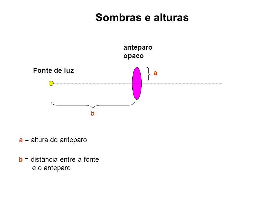 Sombras e alturas Fonte de luz anteparo opaco b b = distância entre a fonte e o anteparo a a = altura do anteparo