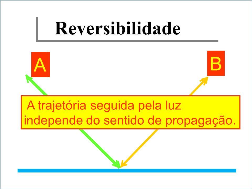 Reversibilidade A B A trajetória seguida pela luz independe do sentido de propagação.