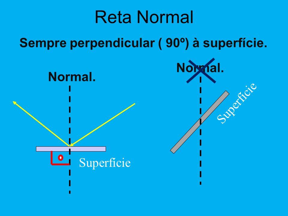 Superfície Reta Normal Sempre perpendicular ( 90º) à superfície. Normal. Superfície Normal.