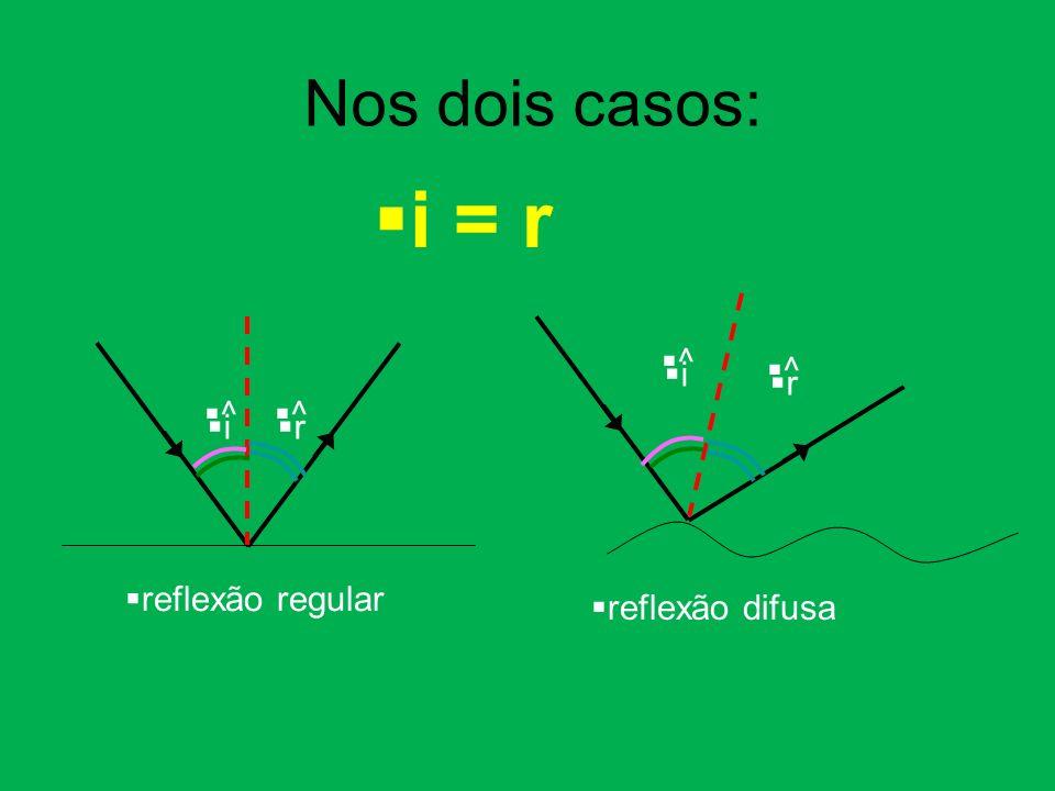 ^ i ^ r reflexão regular ^ i ^ r reflexão difusa i = r Nos dois casos:
