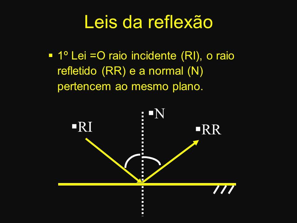 RI N RR Leis da reflexão 1º Lei =O raio incidente (RI), o raio refletido (RR) e a normal (N) pertencem ao mesmo plano.