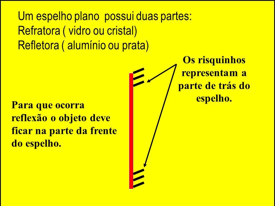 Um espelho plano possui duas partes: Refratora ( vidro ou cristal) Refletora ( alumínio ou prata) Os risquinhos representam a parte de trás do espelho