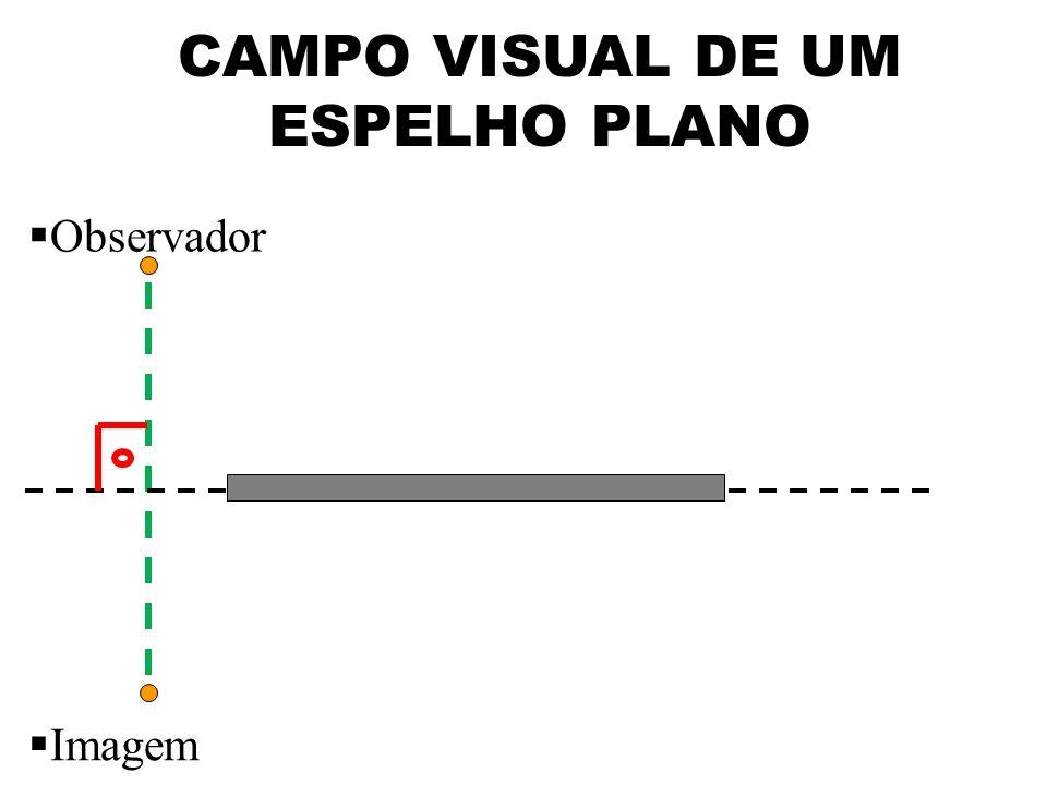 CAMPO VISUAL DE UM ESPELHO PLANO Observador Imagem