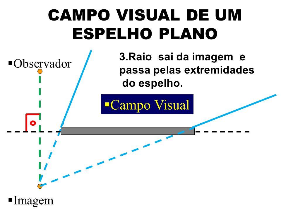 CAMPO VISUAL DE UM ESPELHO PLANO Observador Imagem 3.Raio sai da imagem e passa pelas extremidades do espelho. Campo Visual