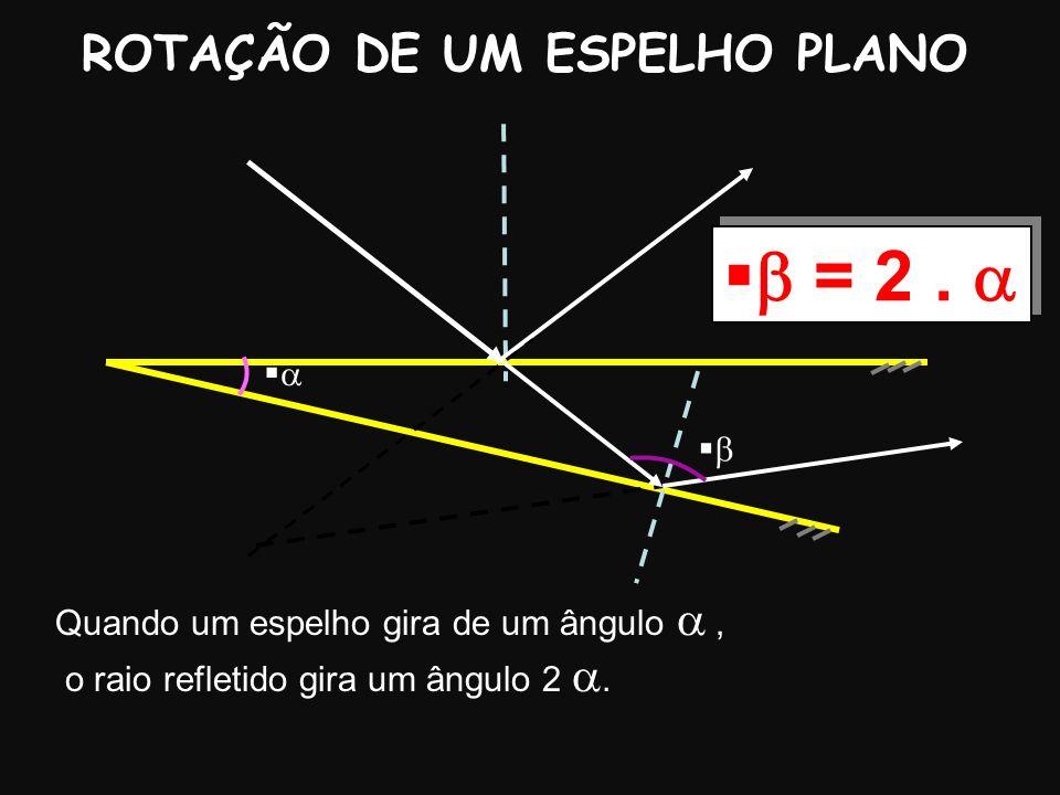 ROTAÇÃO DE UM ESPELHO PLANO Quando um espelho gira de um ângulo, o raio refletido gira um ângulo 2. = 2.