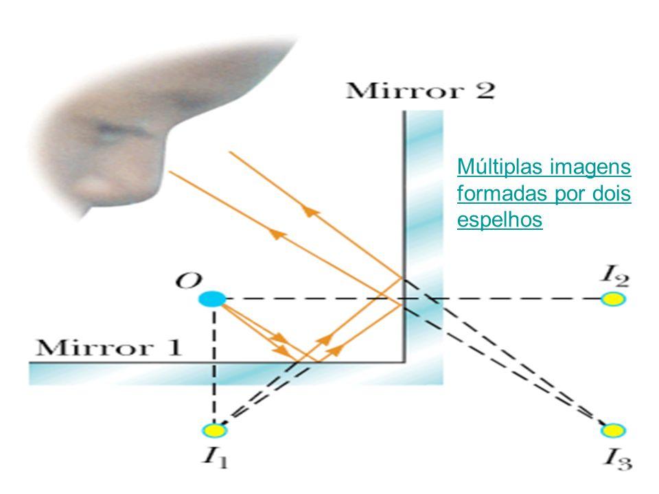 Múltiplas imagens formadas por dois espelhos