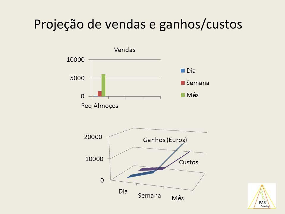 Projeção de vendas e ganhos/custos Ganhos (Euros) Vendas