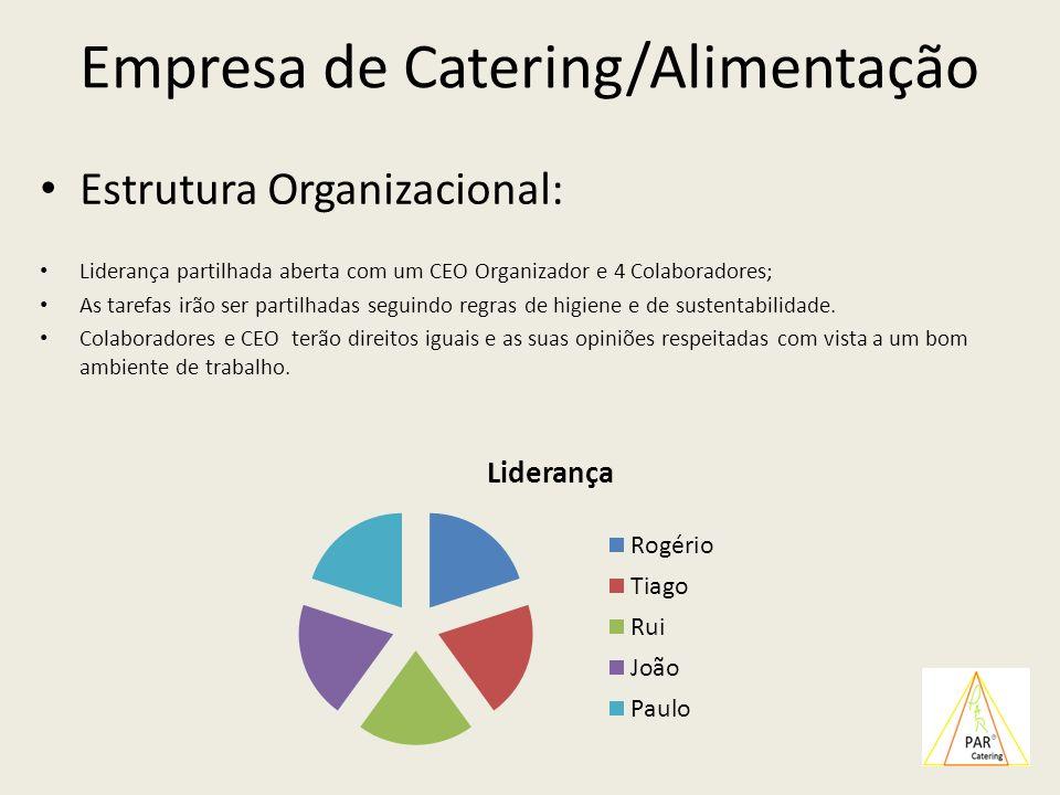 Empresa de Catering/Alimentação Estrutura Organizacional: Liderança partilhada aberta com um CEO Organizador e 4 Colaboradores; As tarefas irão ser pa