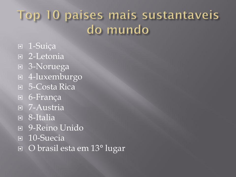 1-Suiça 2-Letonia 3-Noruega 4-luxemburgo 5-Costa Rica 6-França 7-Austria 8-Italia 9-Reino Unido 10-Suecia O brasil esta em 13° lugar