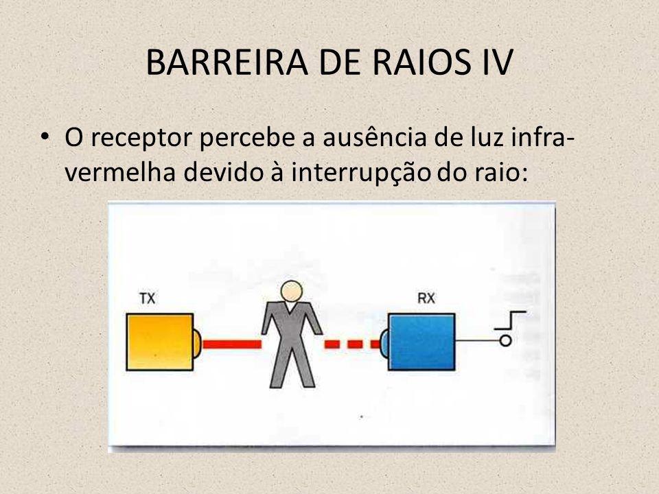 BARREIRA DE RAIOS IV O receptor percebe a ausência de luz infra- vermelha devido à interrupção do raio: