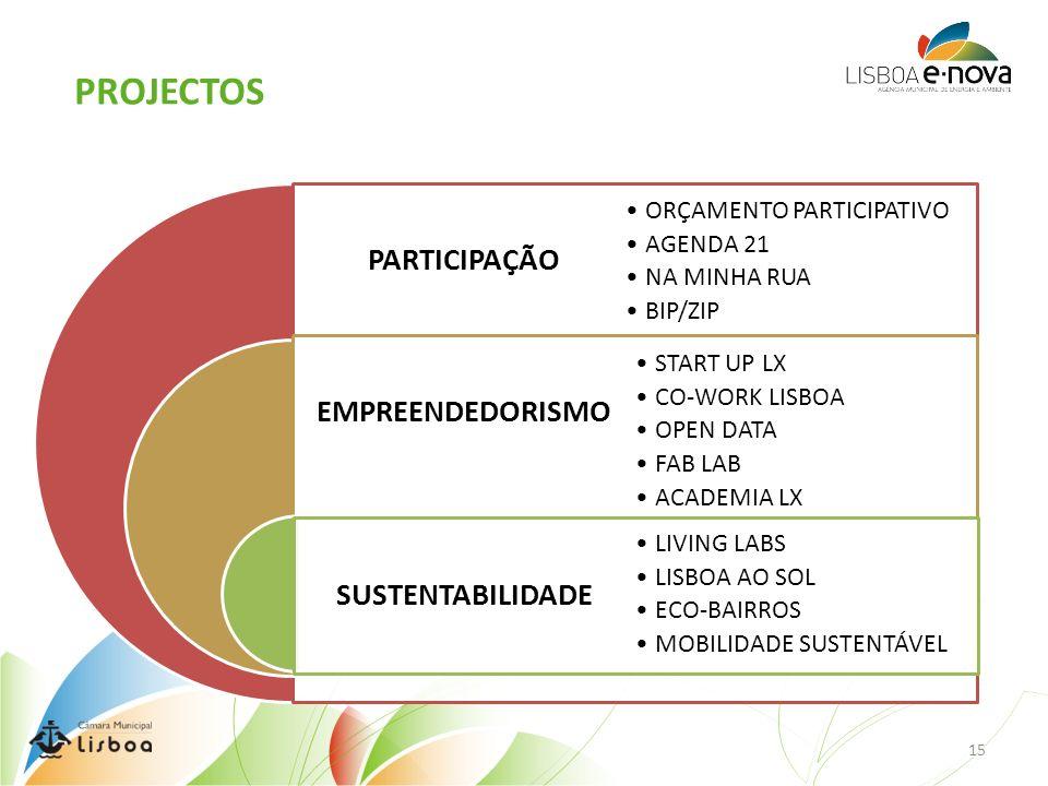 PARTICIPAÇÃO EMPREENDEDORISMO SUSTENTABILIDADE ORÇAMENTO PARTICIPATIVO AGENDA 21 NA MINHA RUA BIP/ZIP START UP LX CO-WORK LISBOA OPEN DATA FAB LAB ACADEMIA LX LIVING LABS LISBOA AO SOL ECO-BAIRROS MOBILIDADE SUSTENTÁVEL PROJECTOS 15