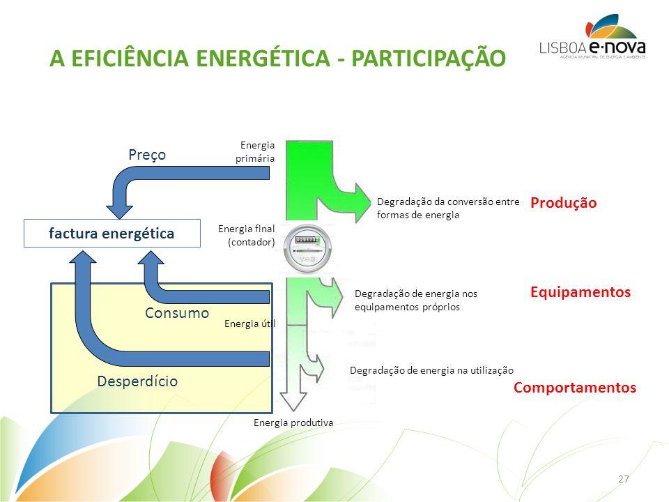 Mobilidade A EFICIÊNCIA ENERGÉTICA - PARTICIPAÇÃO Energia primária (fonte) Energia final (contador) Energia útil Energia produtiva Degradação da conversão entre formas de energia Degradação de energia nos equipamentos próprios Degradação de energia na utilização Equipamentos Produção factura energética Preço Consumo Desperdício Comportamentos 27