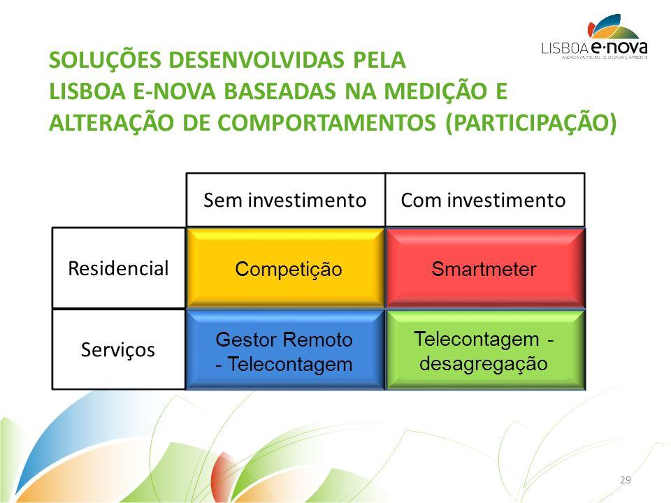 Competição Gestor Remoto - Telecontagem Smartmeter Telecontagem - desagregação Residencial Serviços Com investimentoSem investimento SOLUÇÕES DESENVOLVIDAS PELA LISBOA E-NOVA BASEADAS NA MEDIÇÃO E ALTERAÇÃO DE COMPORTAMENTOS (PARTICIPAÇÃO) 29