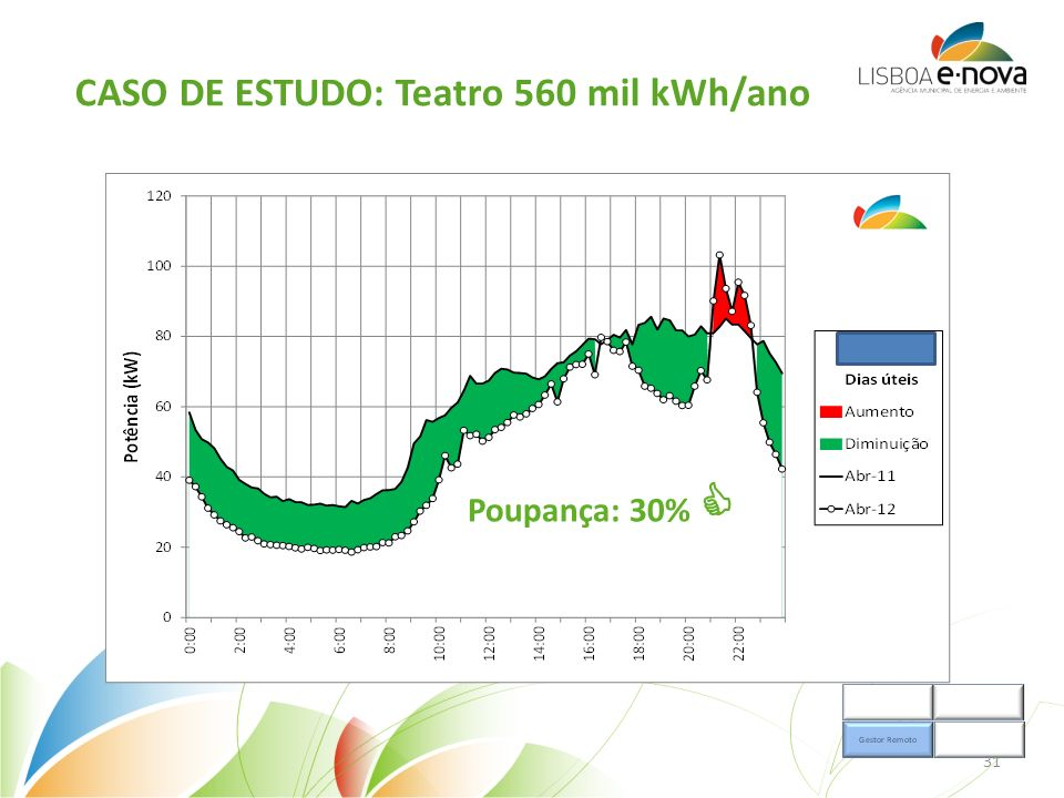 CASO DE ESTUDO: Teatro 560 mil kWh/ano Poupança: 30% 31